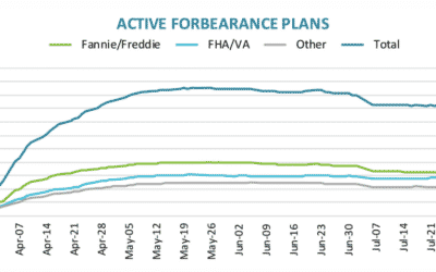 Nearly 3.9 Million Homeowners Remain in Active Forbearance – What Happens When Forbearance Ends?
