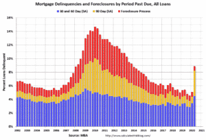 Mortgage Default
